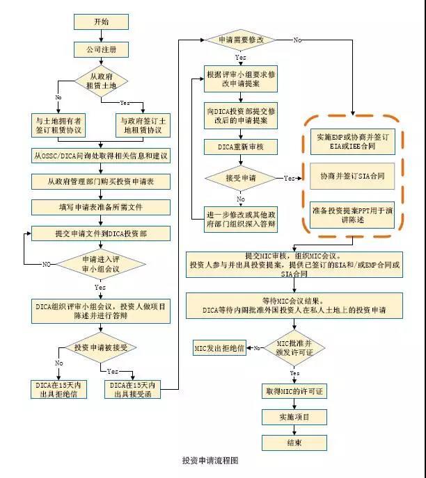 缅甸投资的建立程序和风险