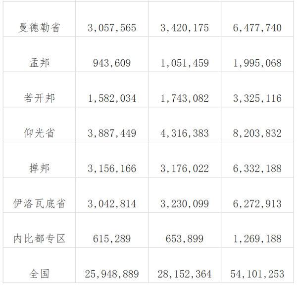 2019年全国各省人口数_2019河南省考报名人数达30万,这些岗位报名人数太少
