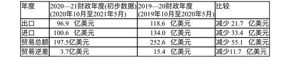 2020—21财政年度头八个月缅甸对外贸易情况(初步数据)
