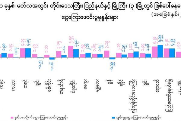 2021年3月汇率、油价等上涨,导致缅甸平均通胀率为2.28%