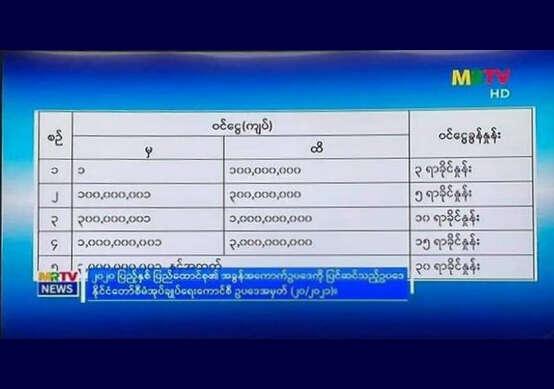 缅甸修订2020 年《联邦税法》