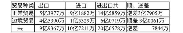 新财政年度头7个月(2020年10月至2021年4月)对外贸易情况