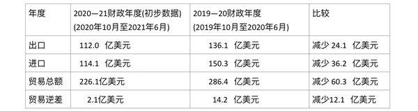 2020—21财政年度头九个月缅甸对外贸易情况(初步数据)